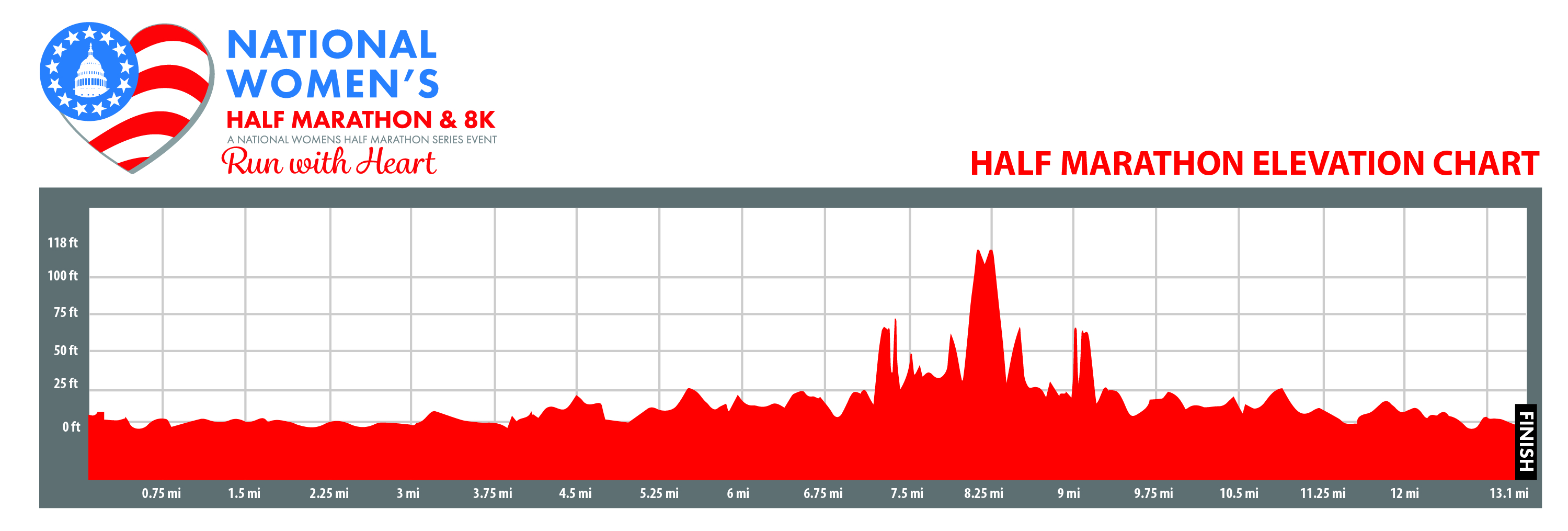 national womens half marathon elevation